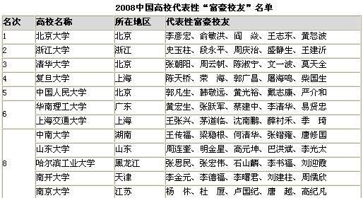 中国造富大学排行榜_中国造富大学排行榜出炉