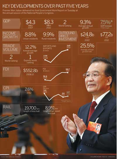 Facts and figures: China's major development goals for 2013