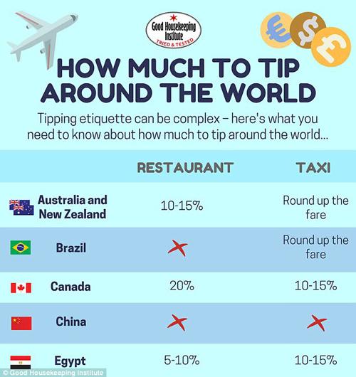 长假出游贴士:世界各国是如何给小费的