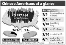 美国华人水平高工资低 Chinese Americans 'all brains, no pay' - auntynn - 欢迎来到auntynn的博客