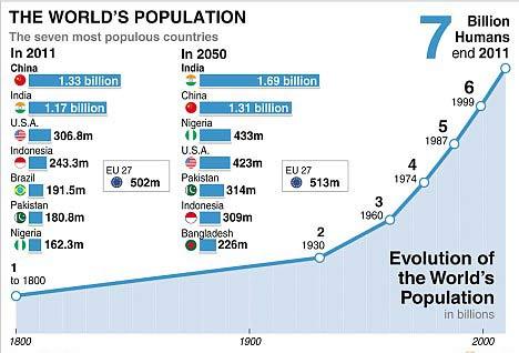 世界人口破亿的国家_世界人口10月将破70亿 增十亿仅用12年
