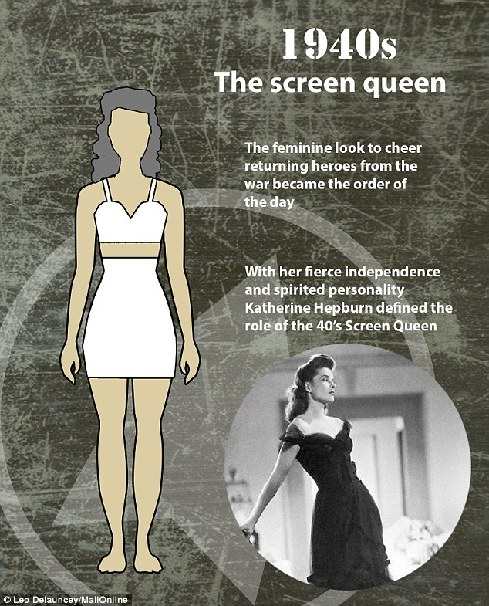女性完美身材百年变迁史