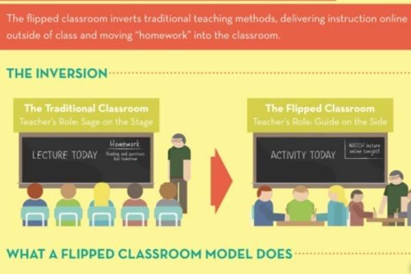 翻轉教學模式